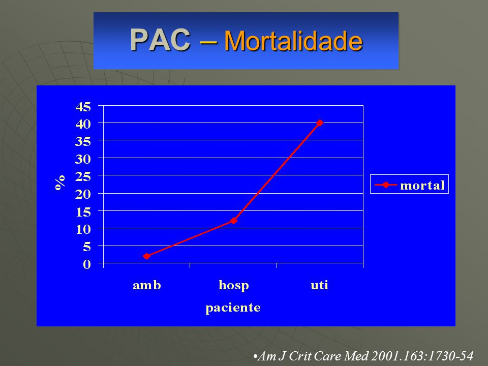 PAC – Mortalidade Am J Crit Care Med 2001.163:1730-54