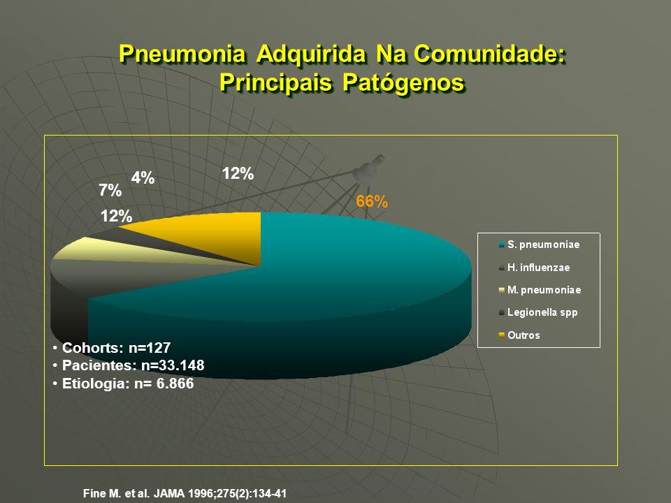 Pneumonia Adquirida Na Comunidade: Principais Patógenos 66% 12% 7% 12% Fine M. et al. JAMA 1996;275(2):134-41 4% Cohorts: n=127 Pacientes: n=33.148 Et