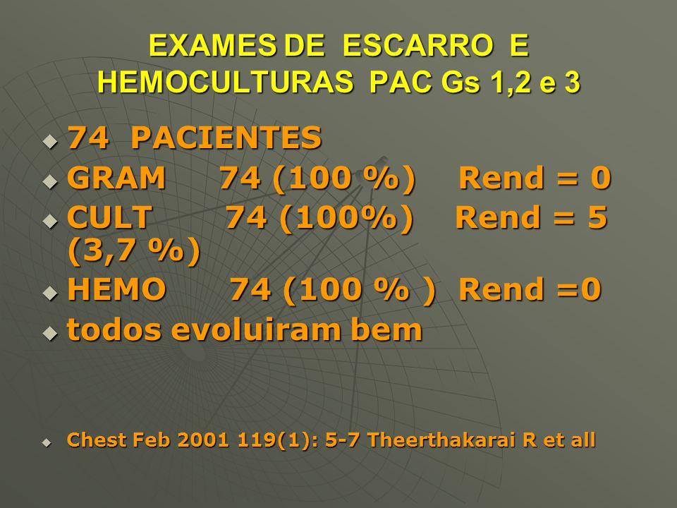 EXAMES DE ESCARRO E HEMOCULTURAS PAC Gs 1,2 e 3  74 PACIENTES  GRAM 74 (100 %) Rend = 0  CULT 74 (100%) Rend = 5 (3,7 %)  HEMO 74 (100 % ) Rend =0