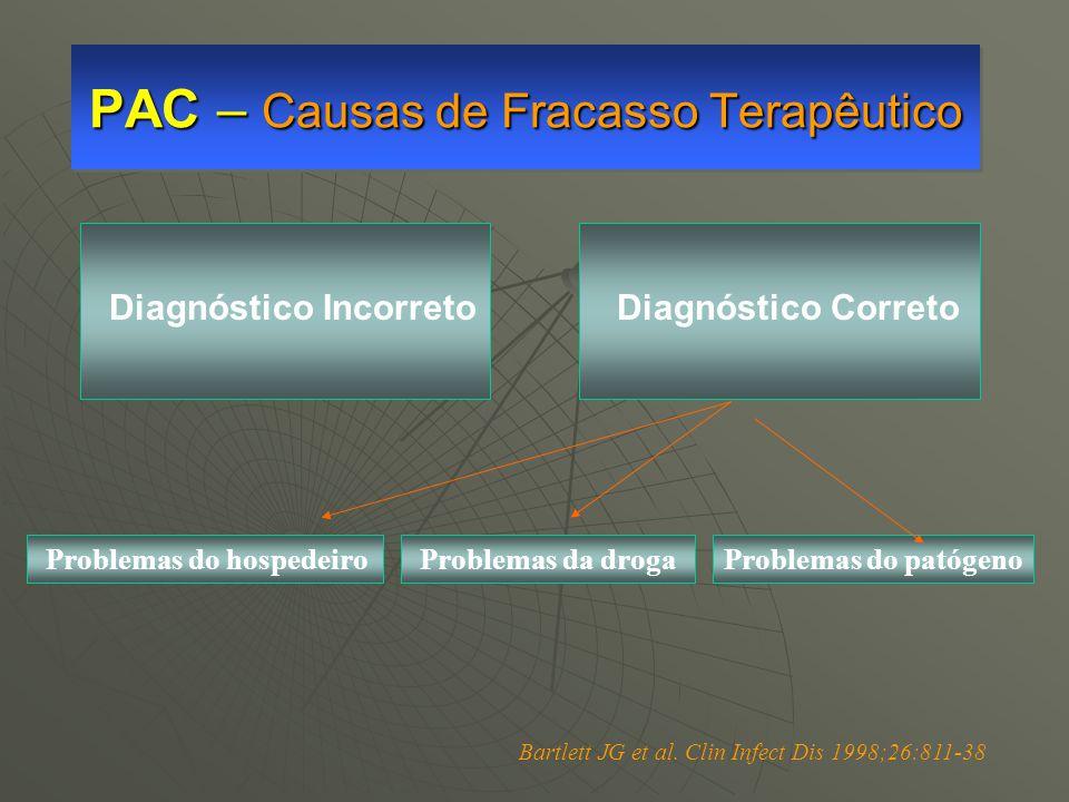 PAC – Causas de Fracasso Terapêutico Diagnóstico Incorreto Problemas do hospedeiro Problemas da drogaProblemas do patógeno Diagnóstico Correto Bartlet