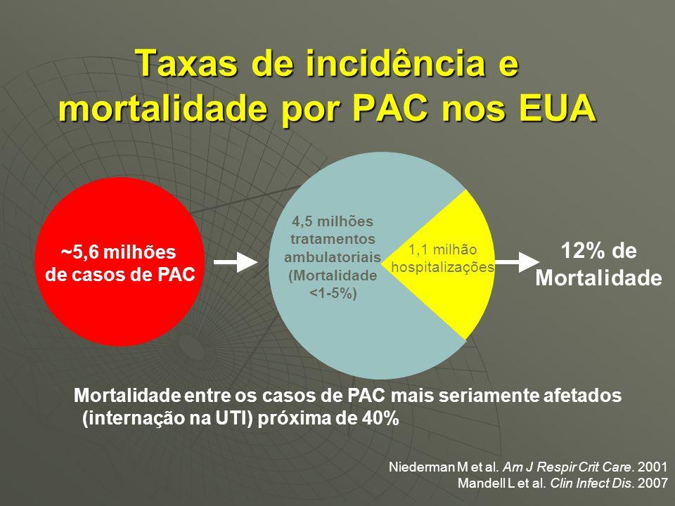 Taxas de incidência e mortalidade por PAC nos EUA ~5,6 milhões de casos de PAC 1,1 milhão hospitalizações 4,5 milhões tratamentos ambulatoriais (Morta