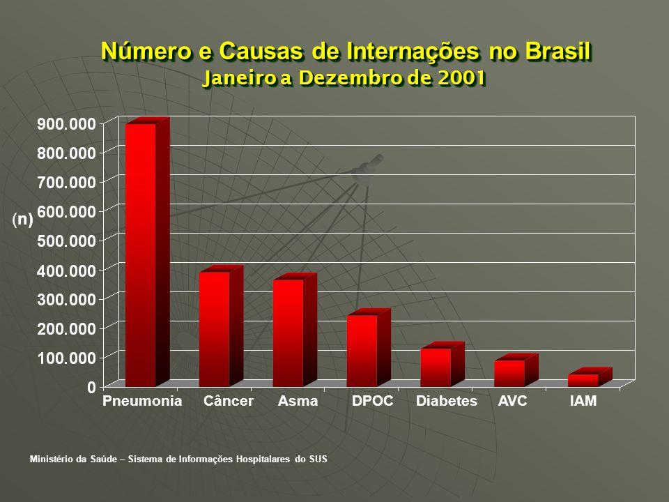 Número e Causas de Internações no Brasil Janeiro a Dezembro de 2001 Pneumonia Câncer Asma DPOC Diabetes AVC IAM (n) Ministério da Saúde – Sistema de I