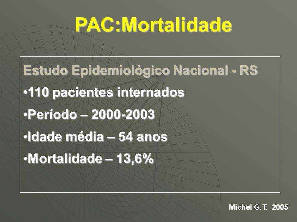 Estudo Epidemiológico Nacional - RS 110 pacientes internados110 pacientes internados Período – 2000-2003Período – 2000-2003 Idade média – 54 anosIdade