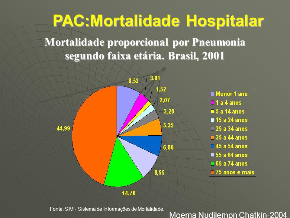 EXAMES DE ESCARRO E HEMOCULTURAS PAC Gs 1,2 e 3  74 PACIENTES  GRAM 74 (100 %) Rend = 0  CULT 74 (100%) Rend = 5 (3,7 %)  HEMO 74 (100 % ) Rend =0  todos evoluiram bem  Chest Feb 2001 119(1): 5-7 Theerthakarai R et all