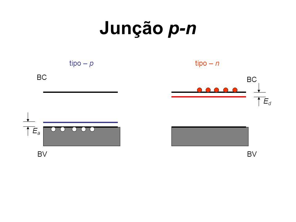Junção p-n BC BV EdEd tipo – n BC BV EaEa tipo – p