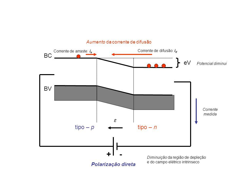 BC BV  eV tipo – ptipo – n Corrente de arraste: i a -+ Polarização direta Corrente de difusão: i d Aumento da corrente de difusão Potencial diminui Diminuição da região de depleção e do campo elétrico intrinseco Corrente medida