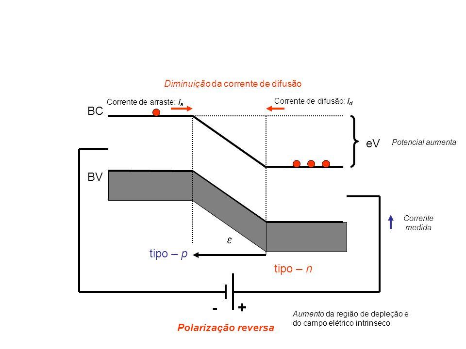 BC BV  eV tipo – p tipo – n Corrente de arraste: i a +- Polarização reversa Corrente de difusão: i d Diminuição da corrente de difusão Potencial aumenta Aumento da região de depleção e do campo elétrico intrinseco Corrente medida