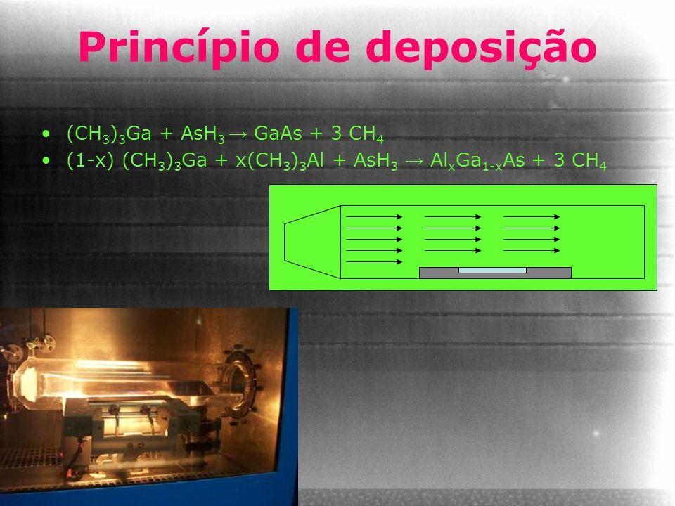 Princípio de deposição (CH 3 ) 3 Ga + AsH 3 → GaAs + 3 CH 4 (1-x) (CH 3 ) 3 Ga + x(CH 3 ) 3 Al + AsH 3 → Al x Ga 1-x As + 3 CH 4