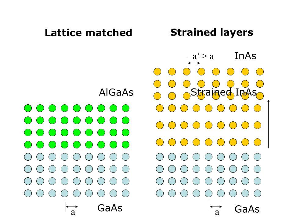 aa Lattice matched Strained layers GaAs AlGaAs GaAs a' > a InAs Strained InAs