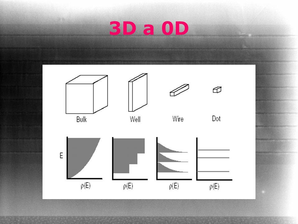 3D a 0D