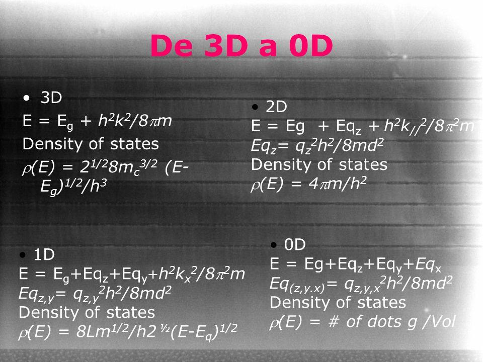 De 3D a 0D 3D E = E g + h 2 k 2 /8m Density of states (E) = 2 1/2 8m c 3/2 (E- E g ) 1/2 /h 3 2D E = Eg + Eq z + h 2 k // 2 /8 2 m Eq z = q z 2 h 2 /8md 2 Density of states (E) = 4m/h 2 1D E = E g +Eq z +Eq y + h 2 k x 2 /8 2 m Eq z,y = q z,y 2 h 2 /8md 2 Density of states (E) = 8Lm 1/2 /h2 ½ (E-E q ) 1/2 0D E = Eg+Eq z +Eq y +Eq x Eq (z,y.x) = q z,y,x 2 h 2 /8md 2 Density of states (E) = # of dots g /Vol