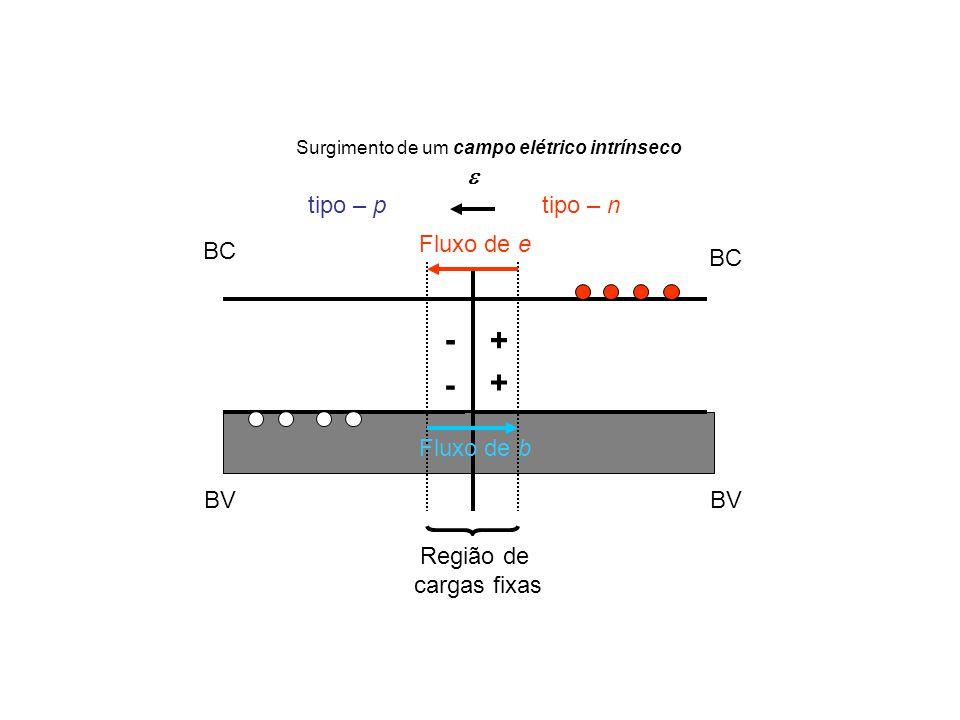 BC BV + tipo – n BC BV - - tipo – p +  Região de cargas fixas Fluxo de e Fluxo de b Surgimento de um campo elétrico intrínseco