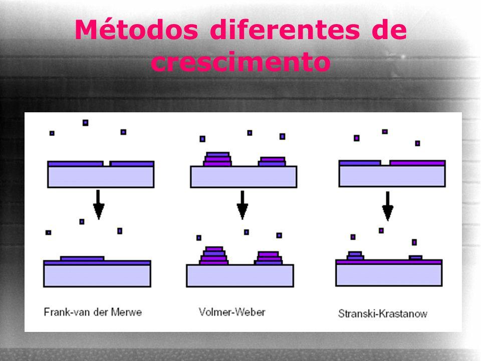 Métodos diferentes de crescimento