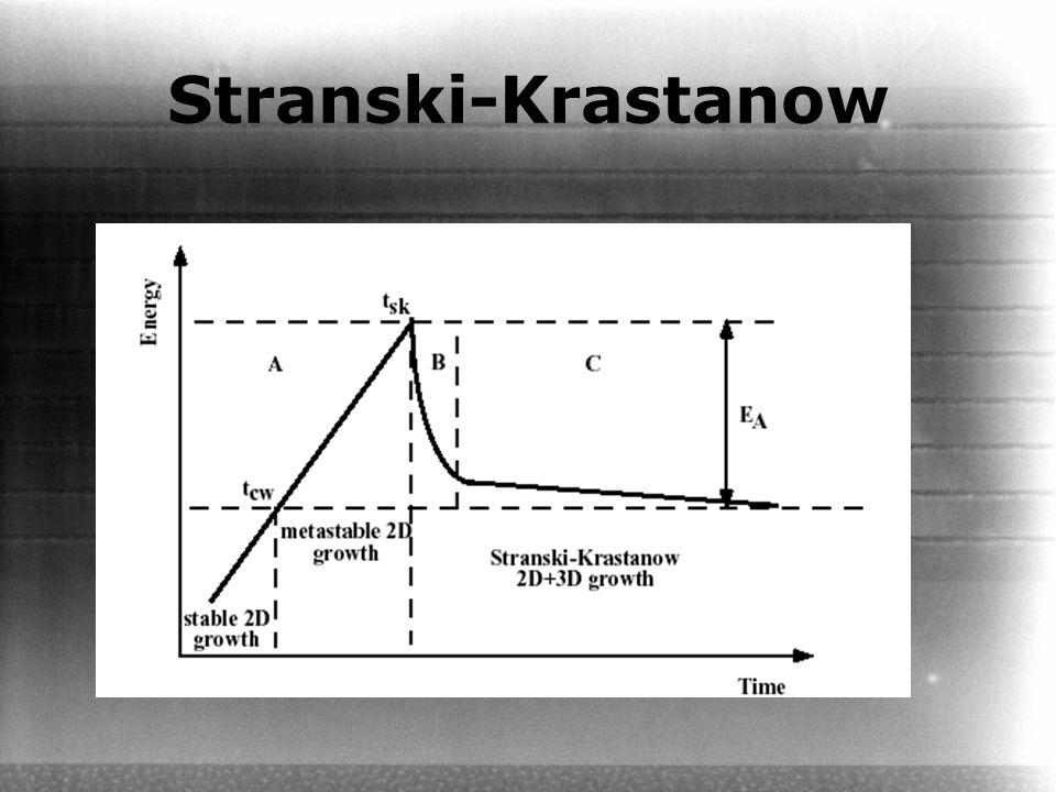 Stranski-Krastanow