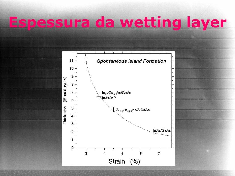 Espessura da wetting layer