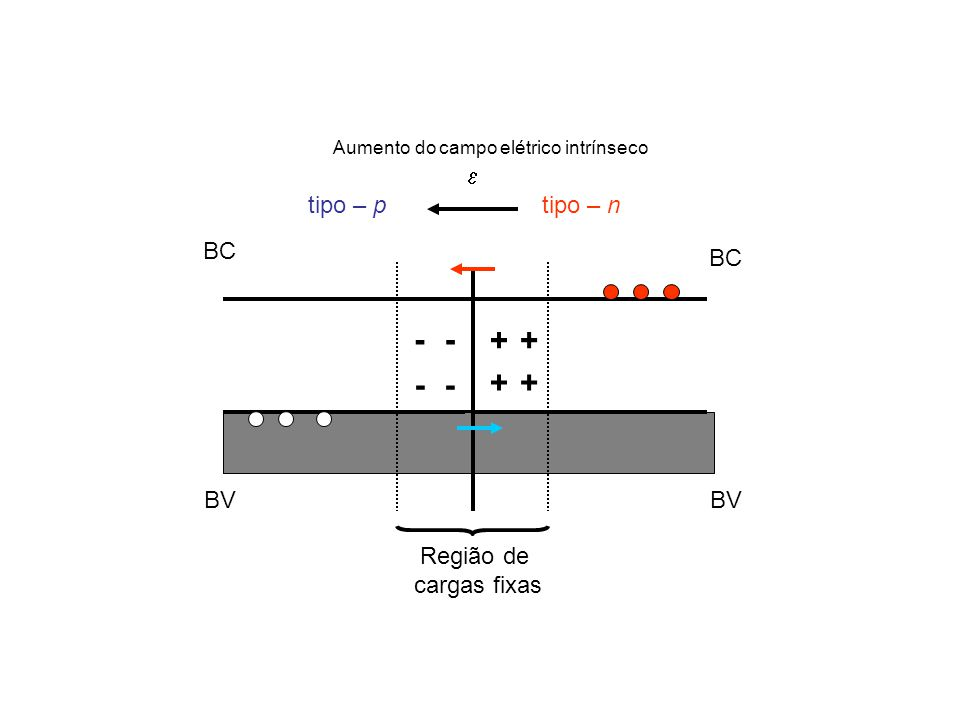 BC BV + tipo – n BC BV - -- - tipo – p + ++  Região de cargas fixas Aumento do campo elétrico intrínseco