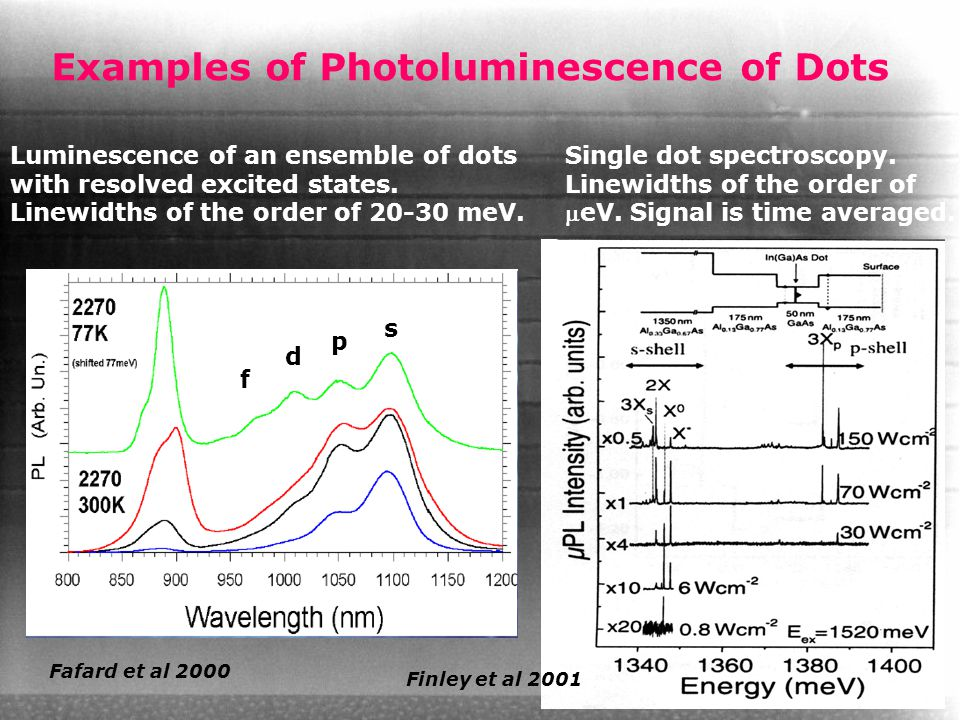 s p d f Luminescence of an ensemble of dots with resolved excited states. Linewidths of the order of 20-30 meV. Fafard et al 2000 Single dot spectrosc