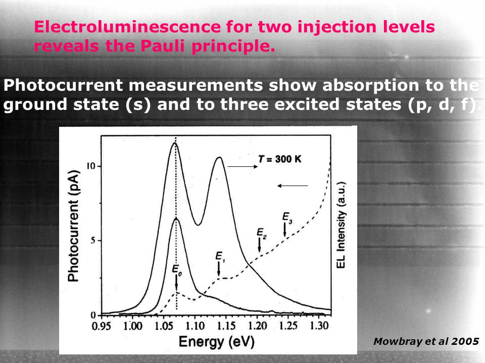 Electroluminescence for two injection levels reveals the Pauli principle. Photocurrent measurements show absorption to the ground state (s) and to thr
