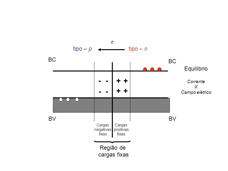 BC BV + tipo – n BC BV - -- - tipo – p + ++  Região de cargas fixas Cargas negativas fixas Cargas positivas fixas Equilíbrio Corrente X Campo elétrico