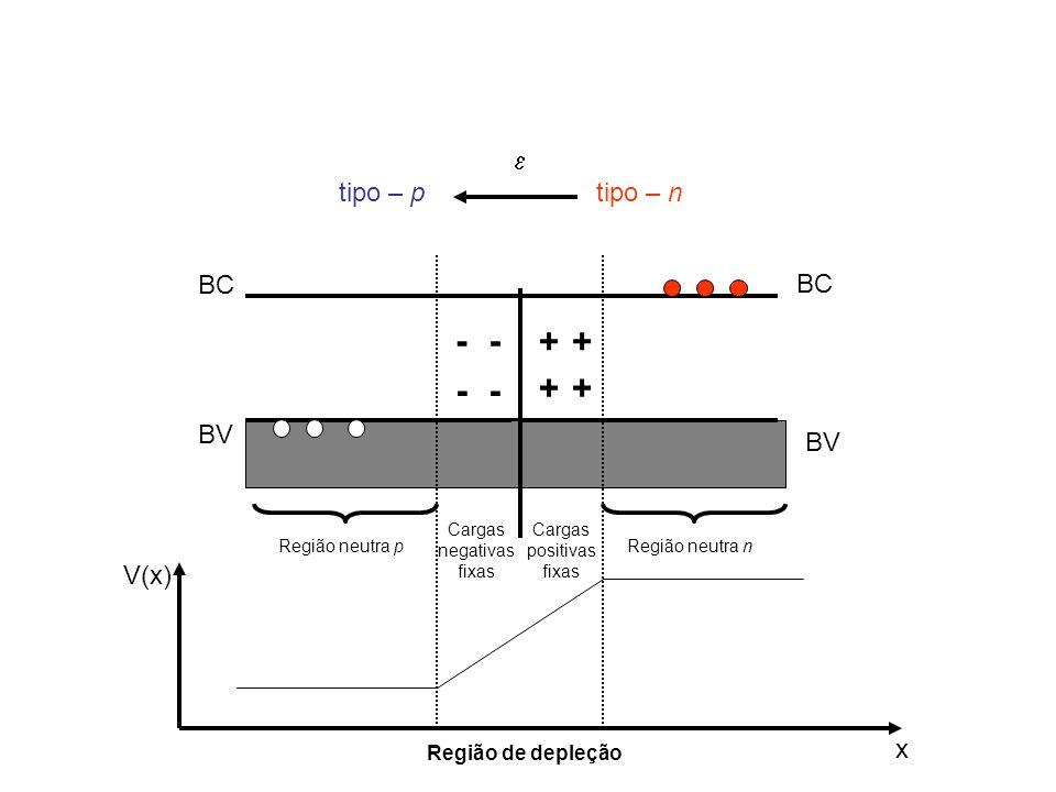 BC BV + tipo – n BC BV - -- - tipo – p + ++  V(x) x Região neutra pRegião neutra n Cargas negativas fixas Cargas positivas fixas Região de depleção