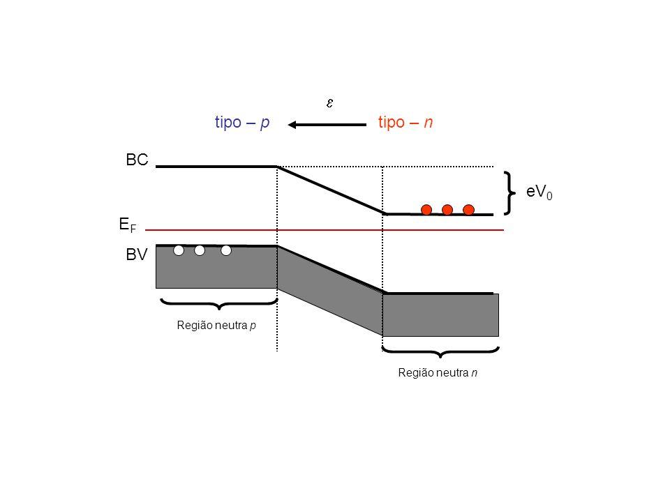 tipo – n BC BV tipo – p  Região neutra p Região neutra n eV 0 EFEF