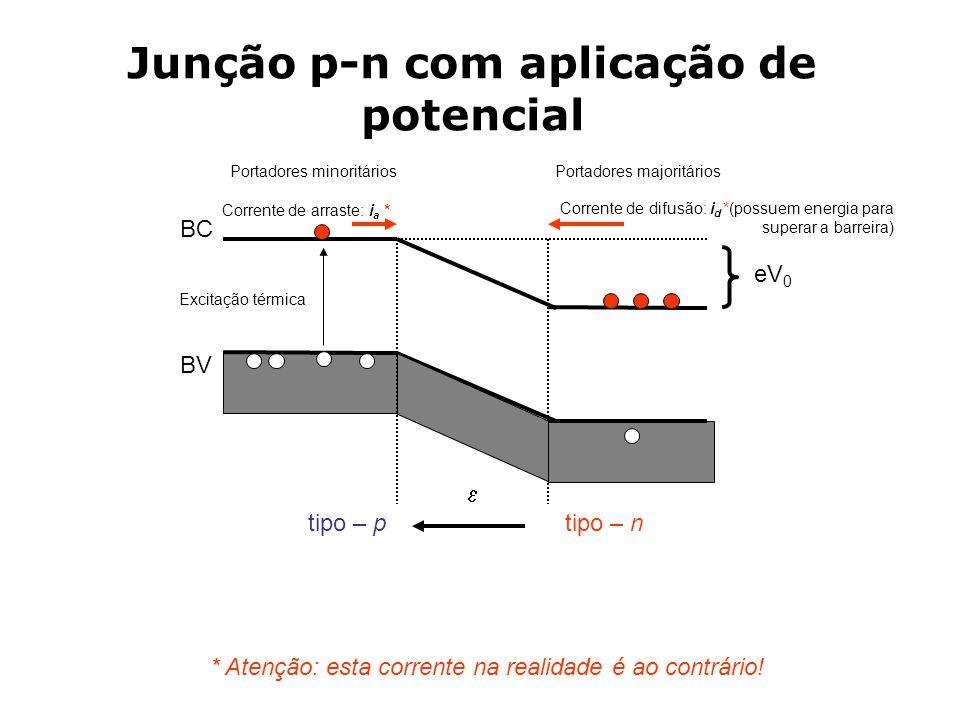 BC BV  eV 0 tipo – ptipo – n Portadores majoritáriosPortadores minoritários Corrente de arraste: i a * Excitação térmica Corrente de difusão: i d *(possuem energia para superar a barreira) * Atenção: esta corrente na realidade é ao contrário.