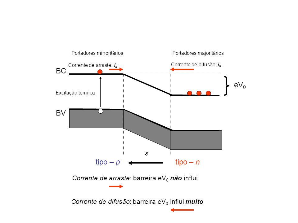 BC BV  eV 0 tipo – ptipo – n Portadores majoritáriosPortadores minoritários Corrente de arraste: i a Corrente de difusão: i d Excitação térmica Corrente de arraste: barreira eV 0 não influi Corrente de difusão: barreira eV 0 influi muito
