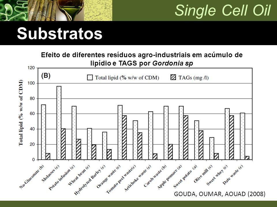 Single Cell Oil Substratos Efeito de diferentes resíduos agro-industriais em acúmulo de lipídio e TAGS por Gordonia sp GOUDA, OUMAR, AOUAD (2008)
