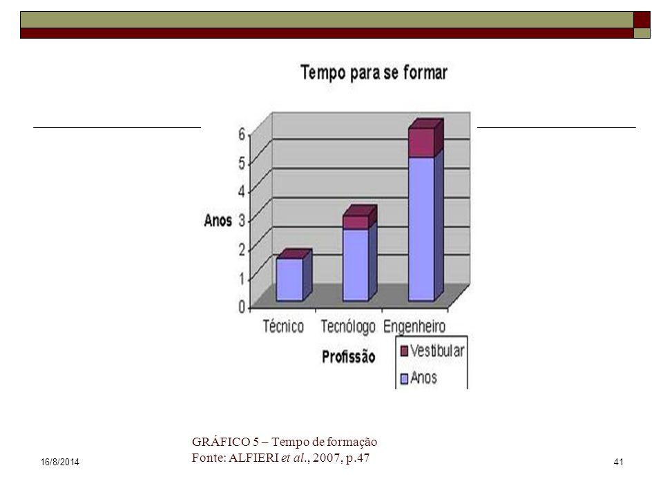 16/8/201441 GRÁFICO 5 – Tempo de formação Fonte: ALFIERI et al., 2007, p.47