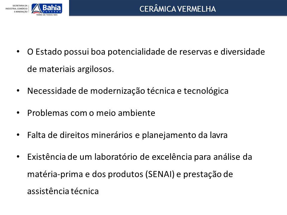 CERÂMICA VERMELHA O Estado possui boa potencialidade de reservas e diversidade de materiais argilosos.