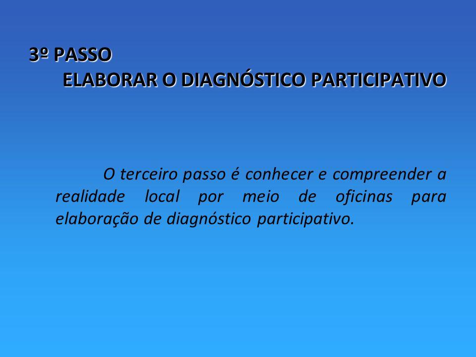 3º PASSO ELABORAR O DIAGNÓSTICO PARTICIPATIVO O terceiro passo é conhecer e compreender a realidade local por meio de oficinas para elaboração de diagnóstico participativo.