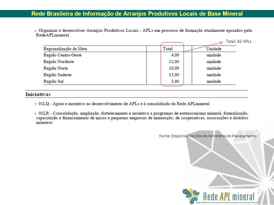Rede Brasileira de Informação de Arranjos Produtivos Locais de Base Mineral Fonte: Disponível no sítio do Ministério do Planejamento Total: 42 APLs