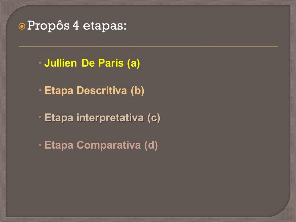  Propôs 4 etapas:  Jullien De Paris (a)  Etapa Descritiva (b)  Etapa interpretativa (c)  Etapa Comparativa (d)