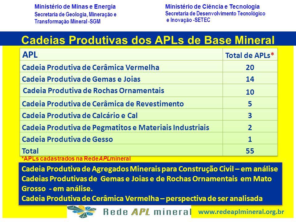 Cadeias Produtivas dos APLs de Base Mineral *APLs cadastrados na RedeAPLmineral Cadeia Produtiva de Agregados Minerais para Construção Civil – em anál