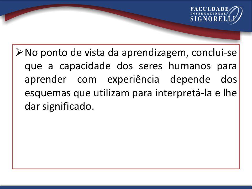  No ponto de vista da aprendizagem, conclui-se que a capacidade dos seres humanos para aprender com experiência depende dos esquemas que utilizam par