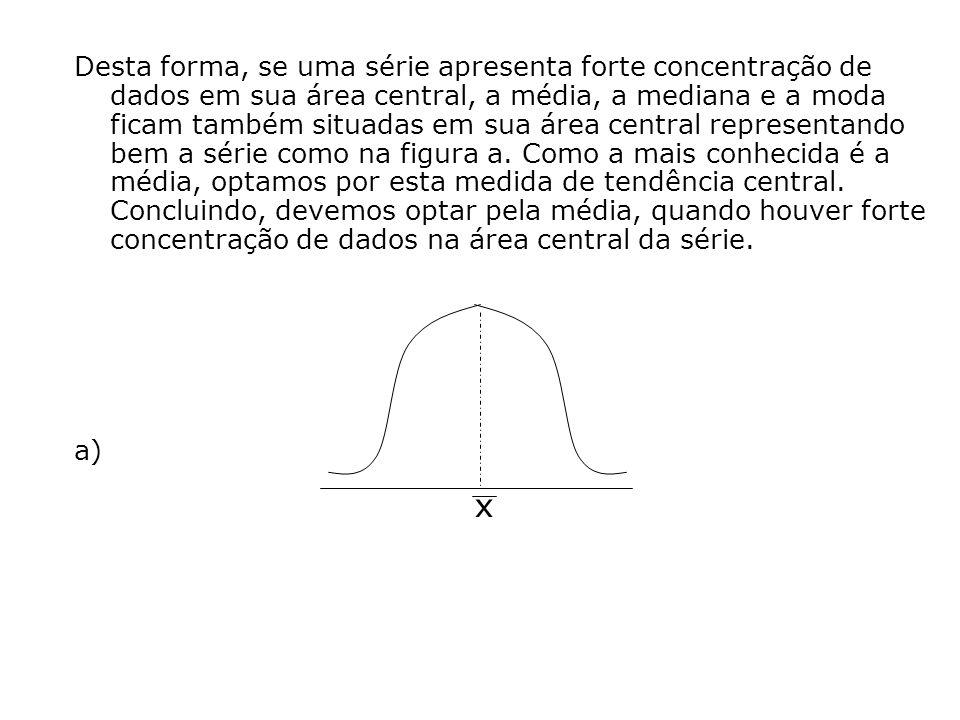 Desta forma, se uma série apresenta forte concentração de dados em sua área central, a média, a mediana e a moda ficam também situadas em sua área central representando bem a série como na figura a.