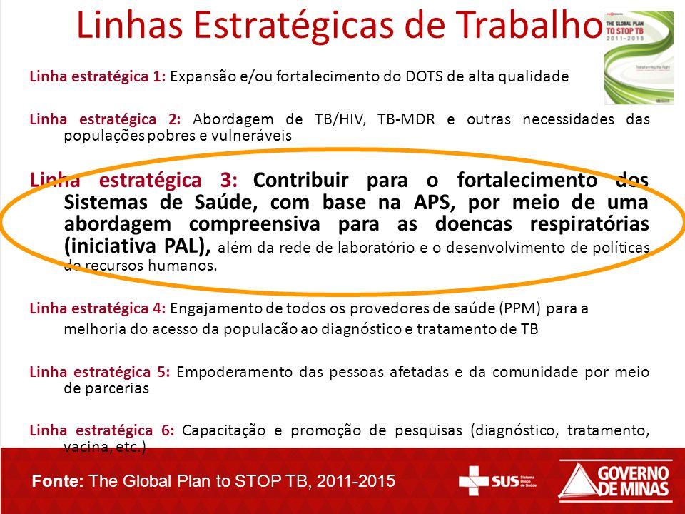 Linhas Estratégicas de Trabalho Linha estratégica 1: Expansão e/ou fortalecimento do DOTS de alta qualidade Linha estratégica 2: Abordagem de TB/HIV,