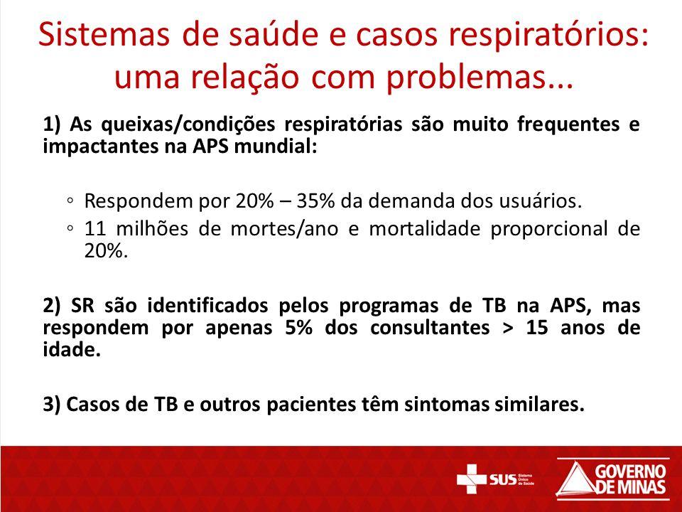 1) As queixas/condições respiratórias são muito frequentes e impactantes na APS mundial: ◦ Respondem por 20% – 35% da demanda dos usuários. ◦ 11 milhõ