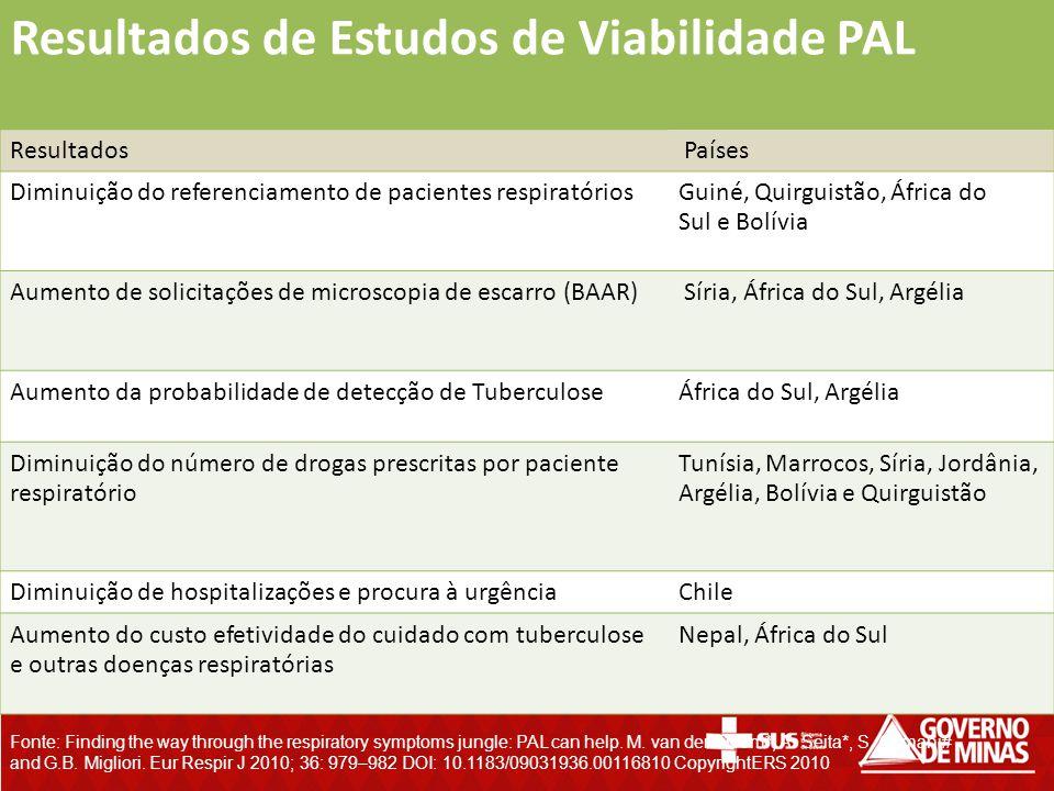 Resultados de Estudos de Viabilidade PAL Resultados Países Diminuição do referenciamento de pacientes respiratóriosGuiné, Quirguistão, África do Sul e