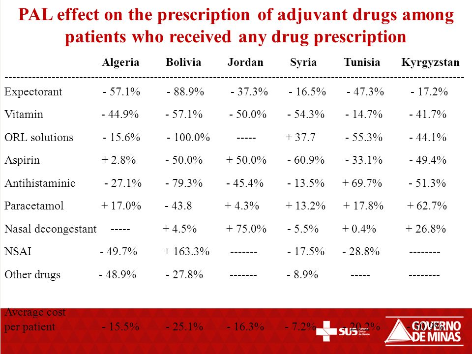 Algeria Bolivia Jordan Kyrgyzstan Syria Tunisia --------------------------------------------------------------------------------------------------------------------- Any bronchodilator + 58.5% - 17.9% + 44.2% - 35.1% - 4.0% + 23.4% * Inhaled β agonist + 104.6% + 200.0% + 155.0% + 26.6% + 179.0% + 113.0% * Other β agonist form - 11.6% - 18.8% - 33.3% - 47.6% - 80.0% * Theophylline + 4.5% - 50.0% - 62.0% - 48.8% - 49.0% - 11.5% *Other Bronchodilator - 0.3% - 25.0% - 100.0% 0.0% - 100.0% * Average cost/patient -21.6% + 28.6% + 20.5% + 26.5% + 33.0% - 36.4% --------------------------------------------------------------------------------------------------------------------- Effect of PAL on bronchodilators prescription