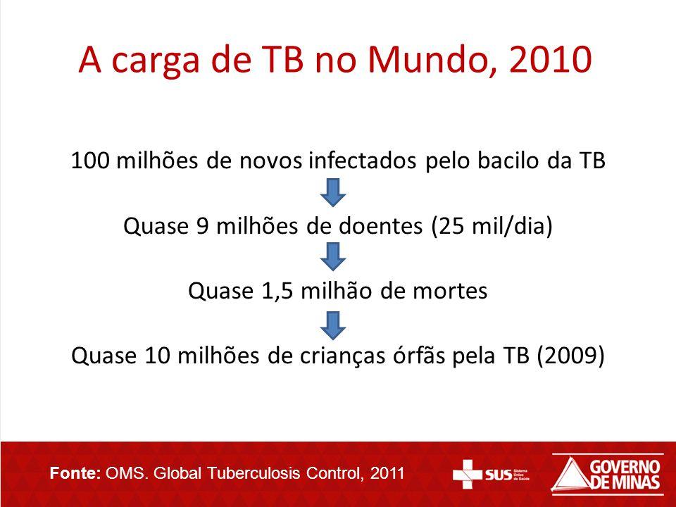 A carga de TB no Mundo, 2010 100 milhões de novos infectados pelo bacilo da TB Quase 9 milhões de doentes (25 mil/dia) Quase 1,5 milhão de mortes Quas