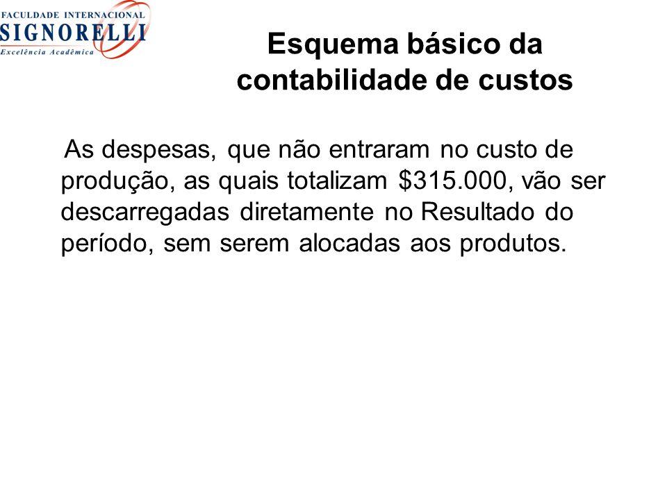 As despesas, que não entraram no custo de produção, as quais totalizam $315.000, vão ser descarregadas diretamente no Resultado do período, sem serem alocadas aos produtos.