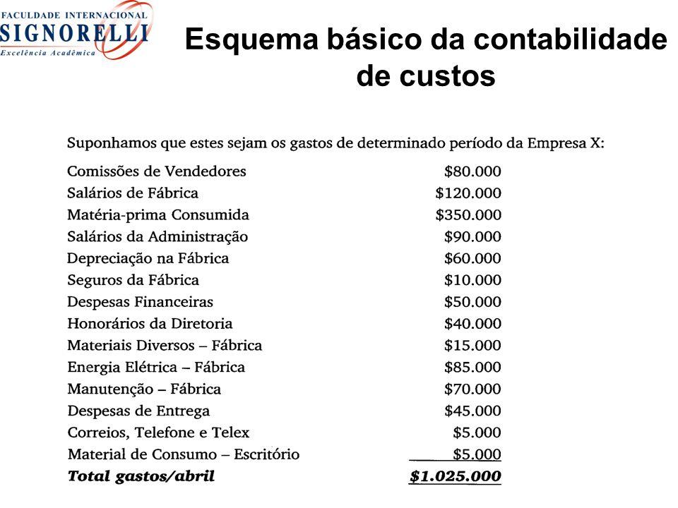 Esquema básico da contabilidade de custos