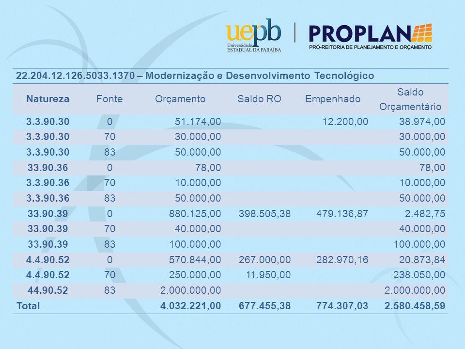 22.204.12.126.5033.1370 – Modernização e Desenvolvimento Tecnológico NaturezaFonteOrçamentoSaldo ROEmpenhado Saldo Orçamentário 3.3.90.30051.174,0012.200,0038.974,00 3.3.90.307030.000,00 3.3.90.308350.000,00 33.90.36078,00 3.3.90.367010.000,00 3.3.90.368350.000,00 33.90.390880.125,00398.505,38479.136,872.482,75 33.90.397040.000,00 33.90.3983100.000,00 4.4.90.520570.844,00267.000,00282.970,1620.873,84 4.4.90.5270250.000,0011.950,00238.050,00 44.90.52832.000.000,00 Total4.032.221,00677.455,38774.307,032.580.458,59