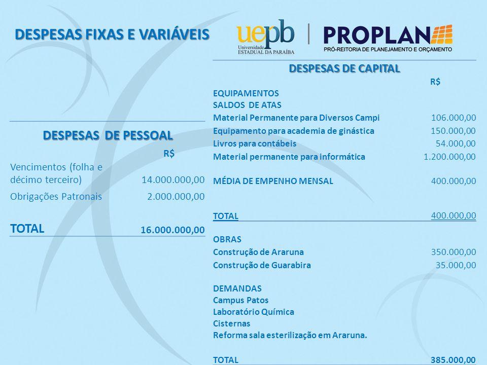 DESPESAS FIXAS E VARIÁVEIS DESPESAS DE PESSOAL R$ Vencimentos (folha e décimo terceiro) 14.000.000,00 Obrigações Patronais 2.000.000,00 TOTAL 16.000.000,00 DESPESAS DE CAPITAL R$ EQUIPAMENTOS SALDOS DE ATAS Material Permanente para Diversos Campi 106.000,00 Equipamento para academia de ginástica 150.000,00 Livros para contábeis54.000,00 Material permanente para informática 1.200.000,00 MÉDIA DE EMPENHO MENSAL 400.000,00 TOTAL 400.000,00 OBRAS Construção de Araruna 350.000,00 Construção de Guarabira 35.000,00 DEMANDAS Campus Patos Laboratório Química Cisternas Reforma sala esterilização em Araruna.