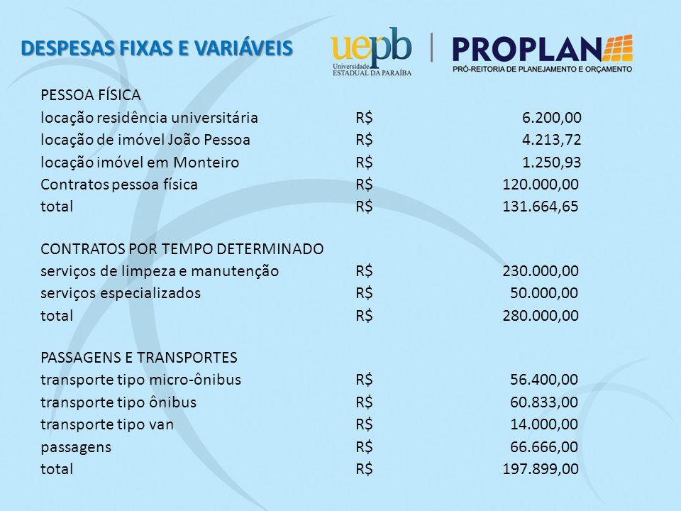 PESSOA FÍSICA locação residência universitária R$ 6.200,00 locação de imóvel João Pessoa R$ 4.213,72 locação imóvel em Monteiro R$ 1.250,93 Contratos pessoa física R$ 120.000,00 total R$ 131.664,65 CONTRATOS POR TEMPO DETERMINADO serviços de limpeza e manutenção R$ 230.000,00 serviços especializados R$ 50.000,00 total R$ 280.000,00 PASSAGENS E TRANSPORTES transporte tipo micro-ônibus R$ 56.400,00 transporte tipo ônibus R$ 60.833,00 transporte tipo van R$ 14.000,00 passagens R$ 66.666,00 total R$ 197.899,00 DESPESAS FIXAS E VARIÁVEIS