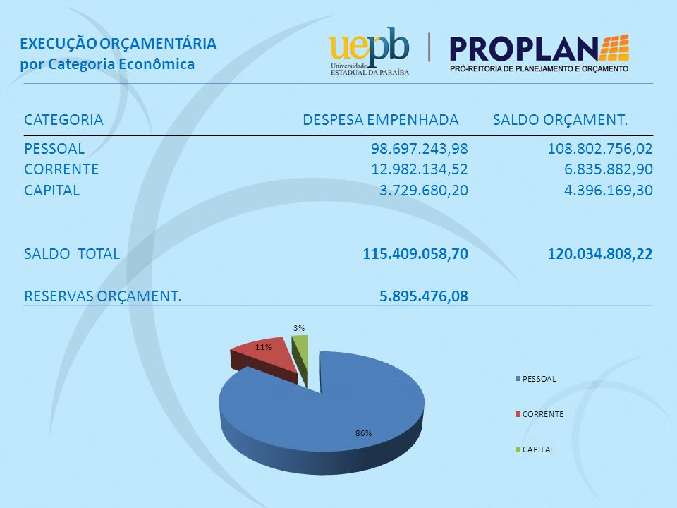 CATEGORIA DESPESA EMPENHADASALDO ORÇAMENT.