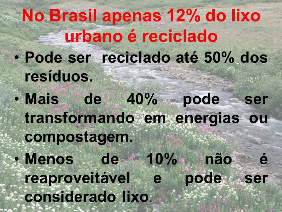 No Brasil apenas 12% do lixo urbano é reciclado Pode ser reciclado até 50% dos resíduos. Mais de 40% pode ser transformando em energias ou compostagem