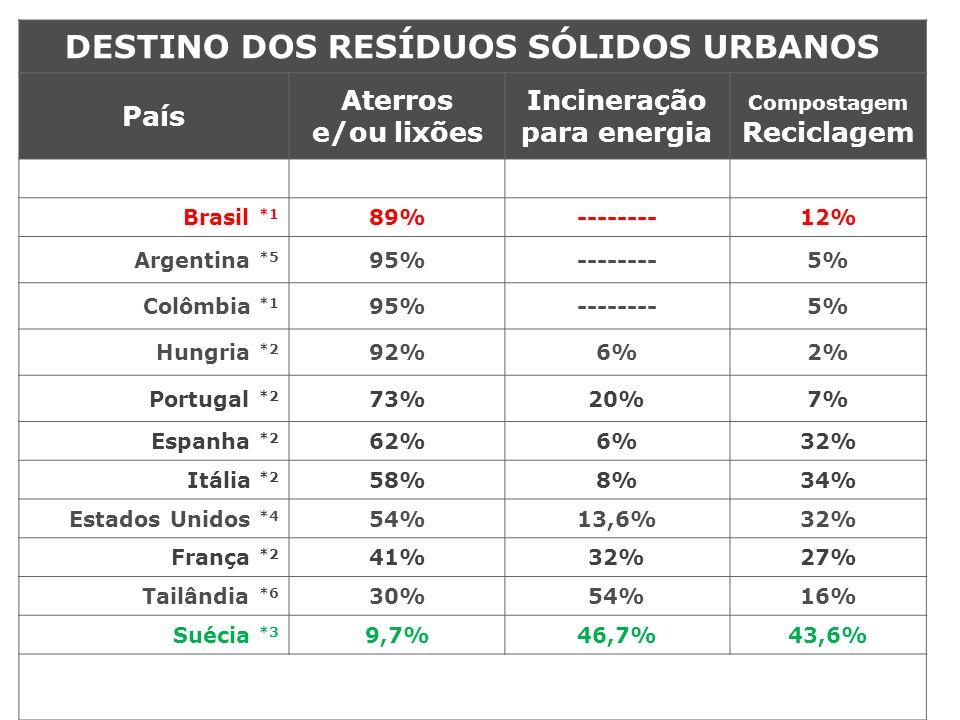 DESTINO DOS RESÍDUOS SÓLIDOS URBANOS País Aterros e/ou lixões Incineração para energia Compostagem Reciclagem Brasil *1 89%--------12% Argentina *5 95