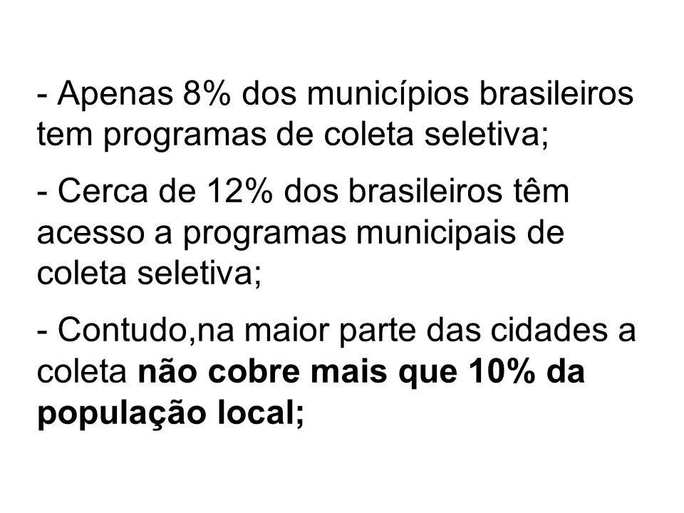 - Apenas 8% dos municípios brasileiros tem programas de coleta seletiva; - Cerca de 12% dos brasileiros têm acesso a programas municipais de coleta se